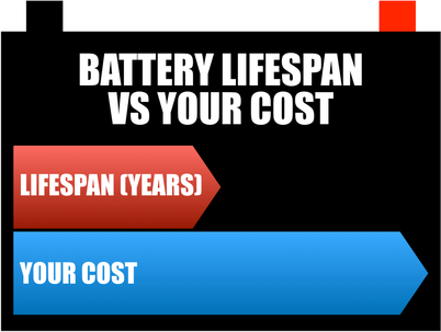 Battery Lifespan vs Your Cost